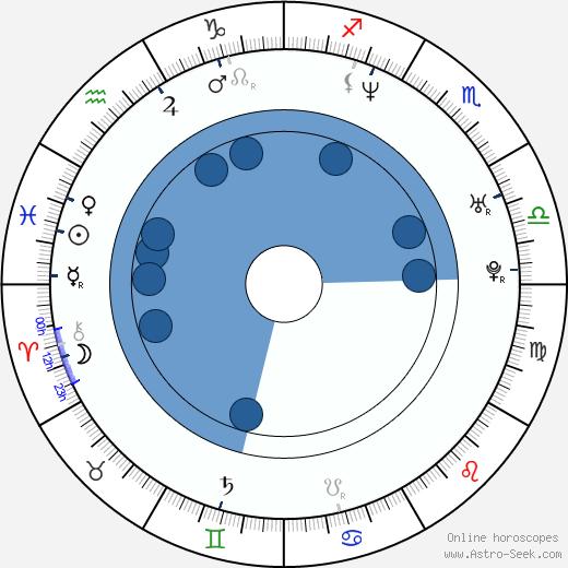 Bartlomiej Swiderski wikipedia, horoscope, astrology, instagram