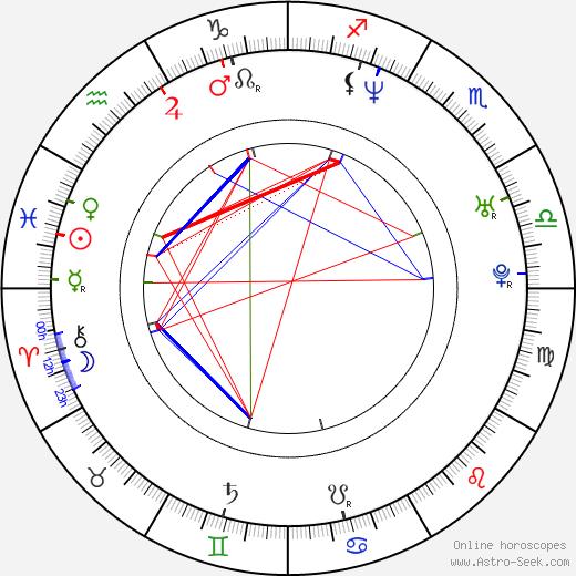 Bartlomiej Swiderski tema natale, oroscopo, Bartlomiej Swiderski oroscopi gratuiti, astrologia
