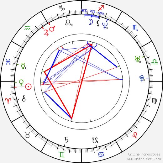 Bob Sura tema natale, oroscopo, Bob Sura oroscopi gratuiti, astrologia