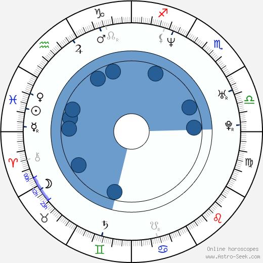 Boris Kodjoe wikipedia, horoscope, astrology, instagram