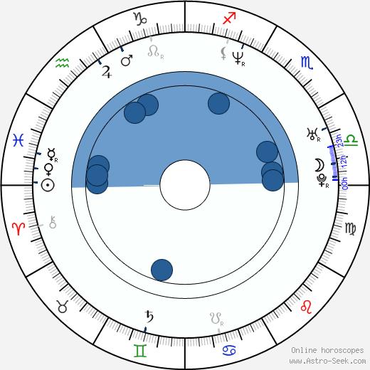 Bun B Birth Chart Horoscope Date Of Birth Astro