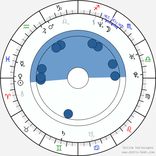 Chad Ferrin wikipedia, horoscope, astrology, instagram