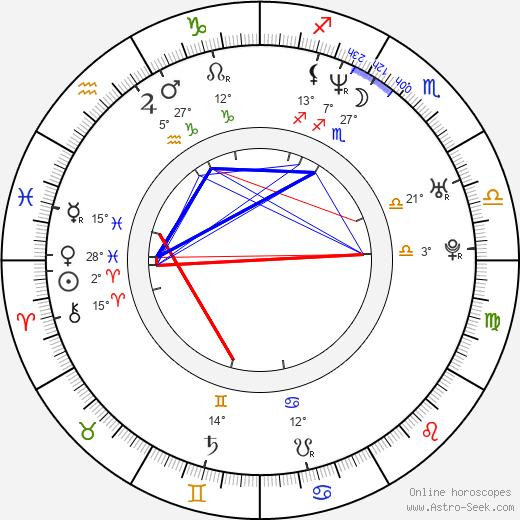 Chad Ferrin birth chart, biography, wikipedia 2018, 2019