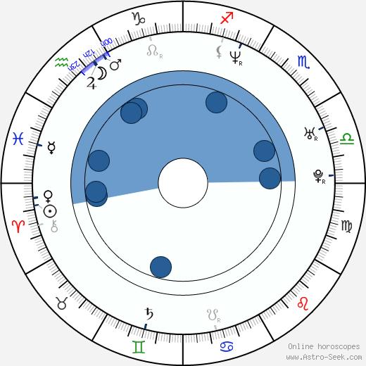 Christopher Troxler wikipedia, horoscope, astrology, instagram