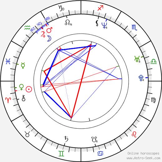 Christopher Troxler tema natale, oroscopo, Christopher Troxler oroscopi gratuiti, astrologia
