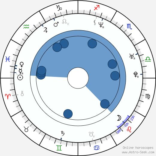 Cortknee wikipedia, horoscope, astrology, instagram