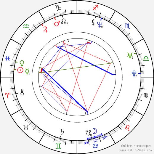 David Draiman birth chart, David Draiman astro natal horoscope, astrology