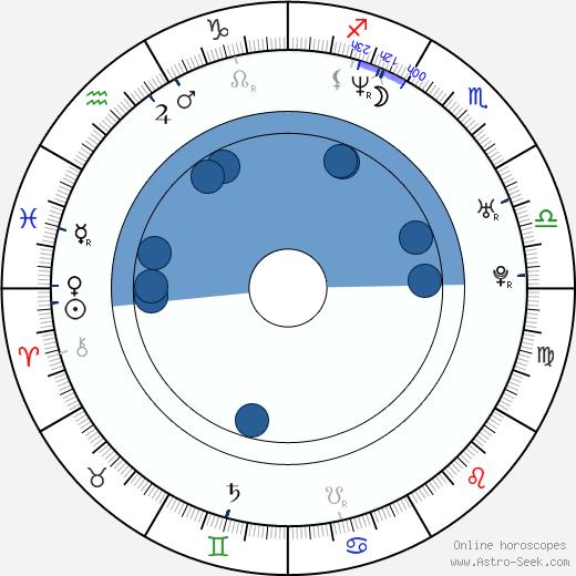 David Moravec wikipedia, horoscope, astrology, instagram