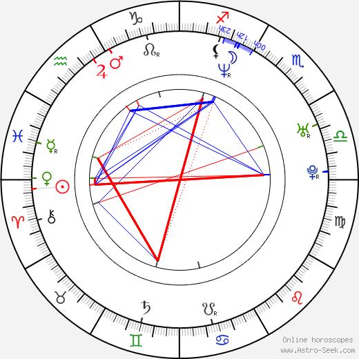Давид Моравец David Moravec день рождения гороскоп, David Moravec Натальная карта онлайн