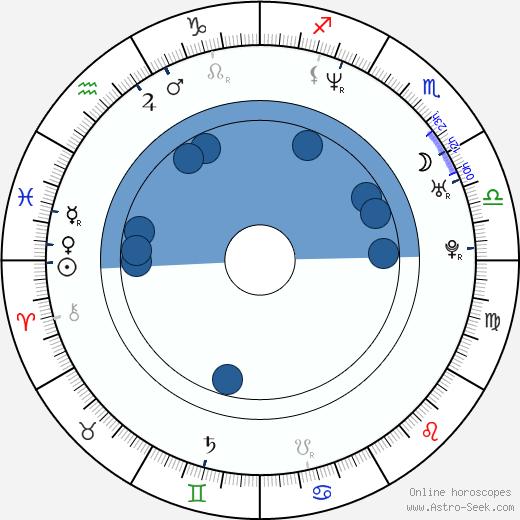 David Patykewich wikipedia, horoscope, astrology, instagram