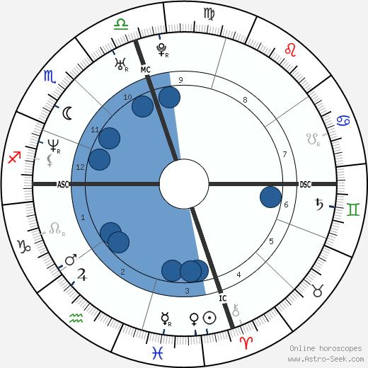 David Vaughn Jr. wikipedia, horoscope, astrology, instagram