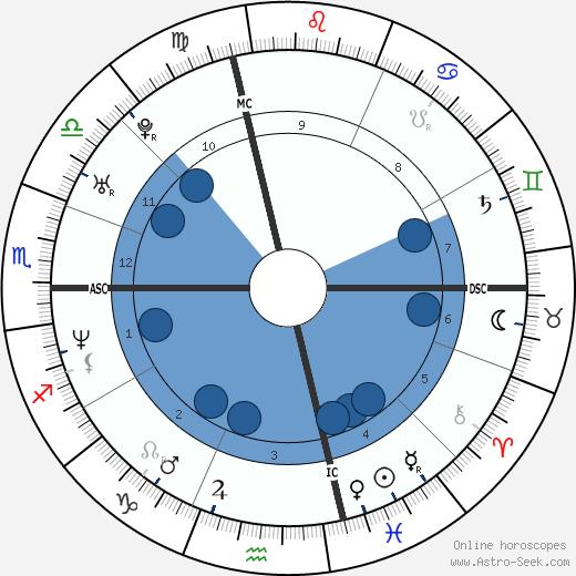 David Wilcock wikipedia, horoscope, astrology, instagram