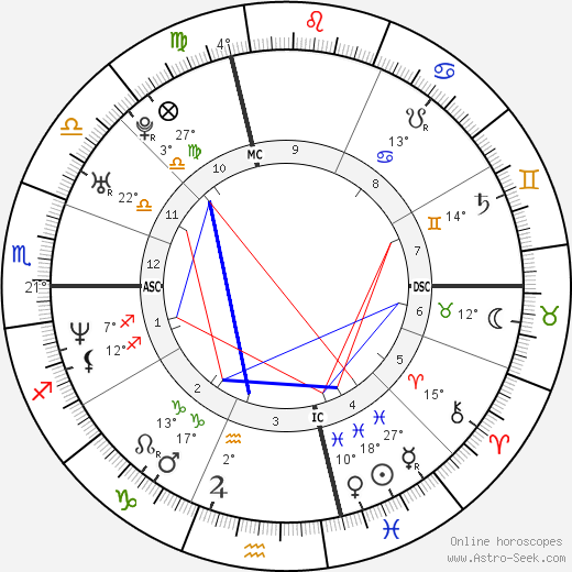 David Wilcock Birth Chart Horoscope, Date of Birth, Astro