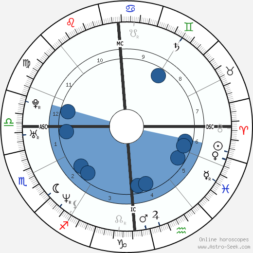 Delphine Batho wikipedia, horoscope, astrology, instagram