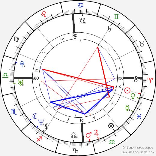 Delphine Batho birth chart, Delphine Batho astro natal horoscope, astrology