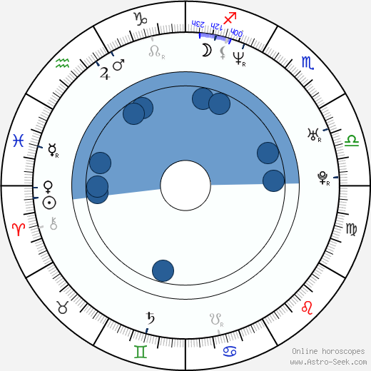 Dorette Potgieter wikipedia, horoscope, astrology, instagram