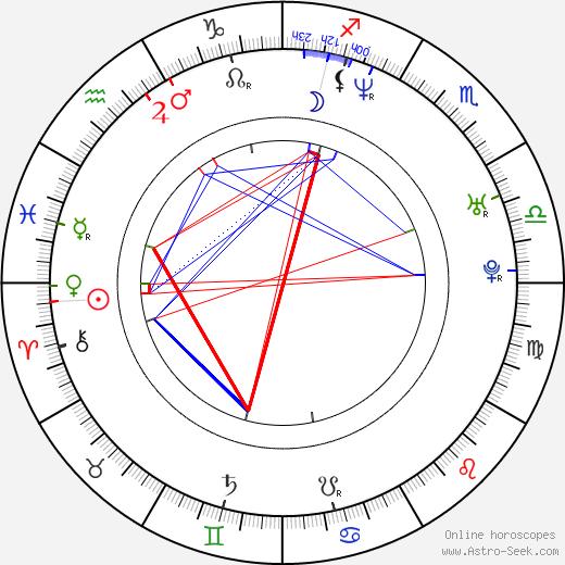 Dorette Potgieter день рождения гороскоп, Dorette Potgieter Натальная карта онлайн