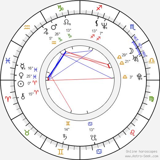 Dorina Chiriac birth chart, biography, wikipedia 2020, 2021