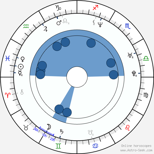 Eva Herzigová wikipedia, horoscope, astrology, instagram
