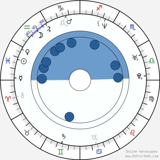 Faouzi Brahimi wikipedia, horoscope, astrology, instagram
