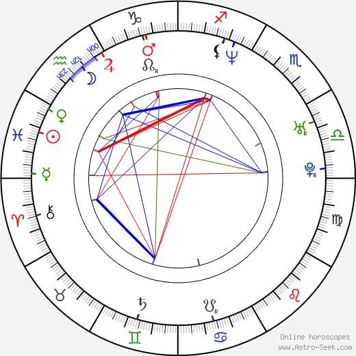 Faouzi Brahimi birth chart, Faouzi Brahimi astro natal horoscope, astrology