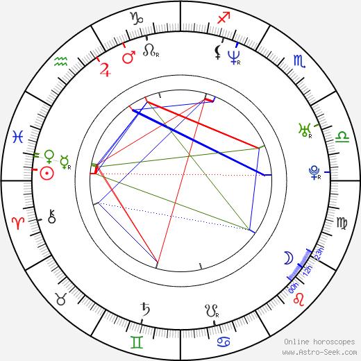 Флориан Лукас Florian Lukas день рождения гороскоп, Florian Lukas Натальная карта онлайн