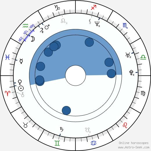 Fraser Aitcheson wikipedia, horoscope, astrology, instagram
