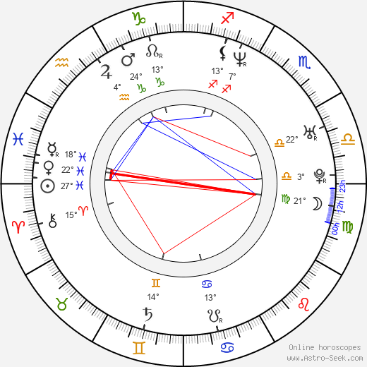 Gabriela Dzuríková birth chart, biography, wikipedia 2018, 2019
