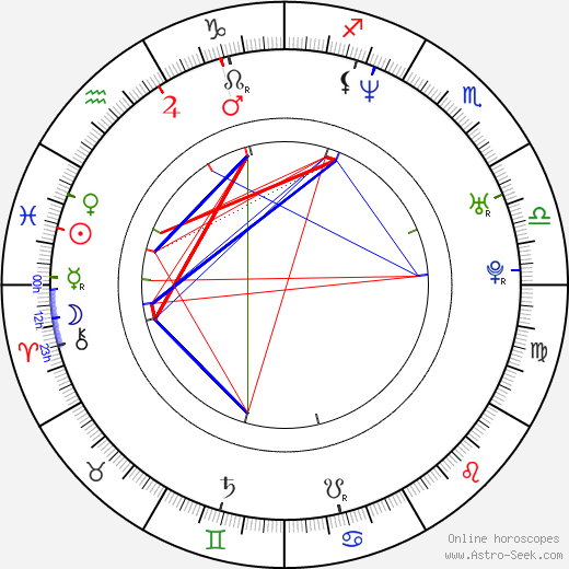 Greg Ostertag birth chart, Greg Ostertag astro natal horoscope, astrology