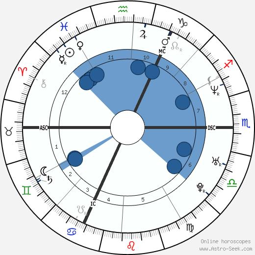Hans Bijlemans wikipedia, horoscope, astrology, instagram