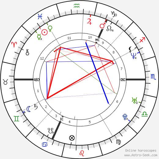 Hans Bijlemans tema natale, oroscopo, Hans Bijlemans oroscopi gratuiti, astrologia