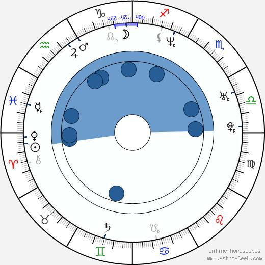 Heather Goldenhersh wikipedia, horoscope, astrology, instagram