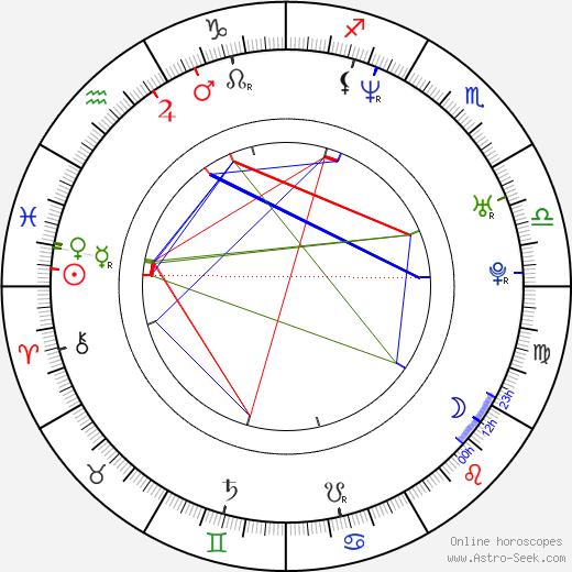 Herra Ylppö astro natal birth chart, Herra Ylppö horoscope, astrology