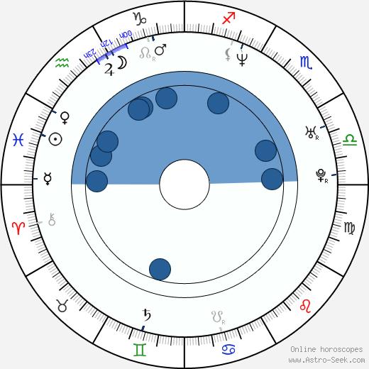 Jack Davenport wikipedia, horoscope, astrology, instagram