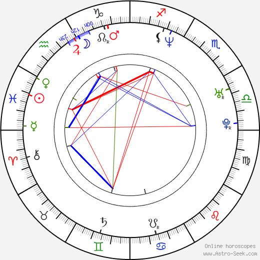 Jack Davenport birth chart, Jack Davenport astro natal horoscope, astrology