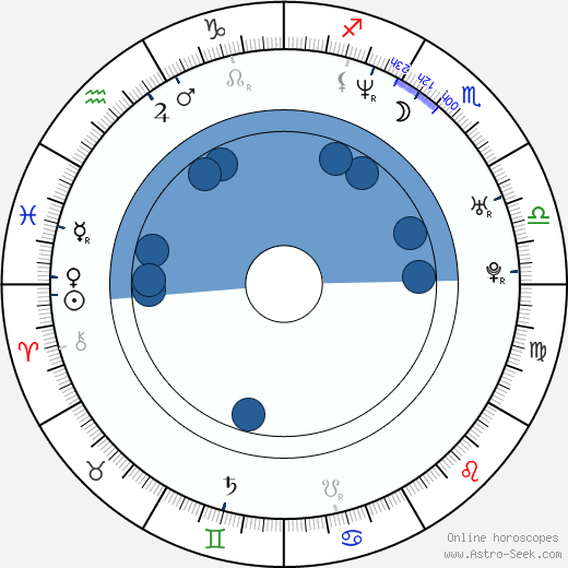 Jan Krüger wikipedia, horoscope, astrology, instagram