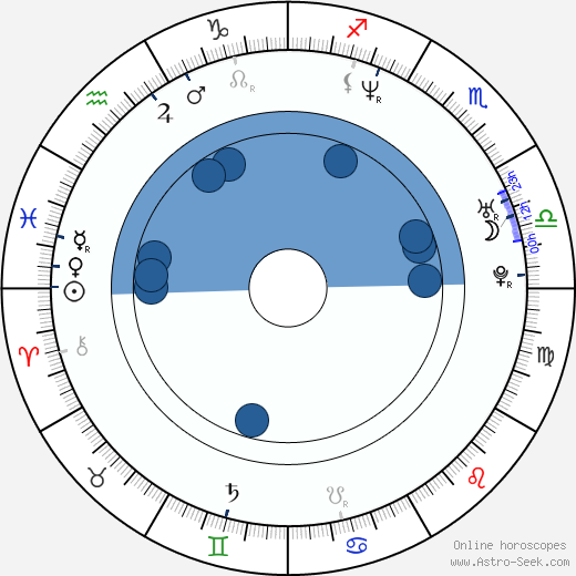 Jane March wikipedia, horoscope, astrology, instagram