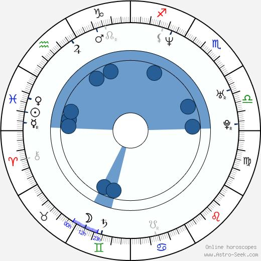 John LeCompt wikipedia, horoscope, astrology, instagram