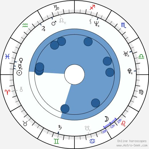 Jung-jae Lee wikipedia, horoscope, astrology, instagram