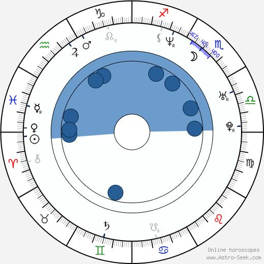 Ki-joon Uhm wikipedia, horoscope, astrology, instagram