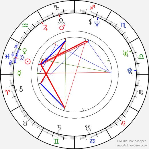 Лен Уайзман Len Wiseman день рождения гороскоп, Len Wiseman Натальная карта онлайн