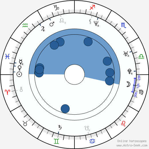 Levan Koguashvili wikipedia, horoscope, astrology, instagram