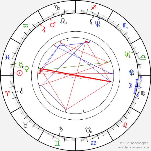 Levan Koguashvili astro natal birth chart, Levan Koguashvili horoscope, astrology