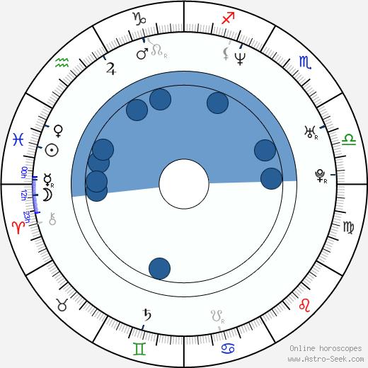 Luděk Midrla wikipedia, horoscope, astrology, instagram