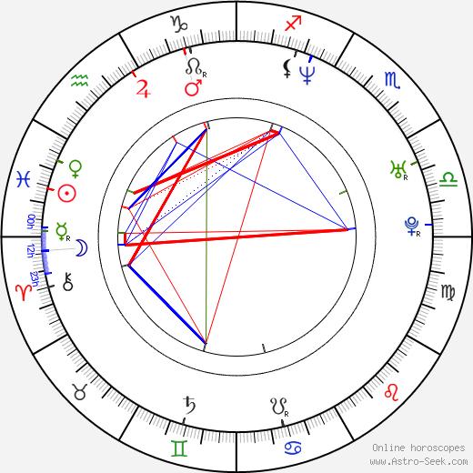 Luděk Midrla день рождения гороскоп, Luděk Midrla Натальная карта онлайн