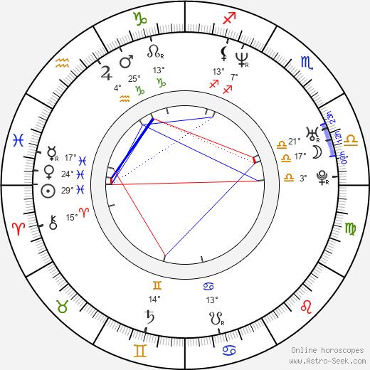 Marian Vojtko birth chart, biography, wikipedia 2019, 2020