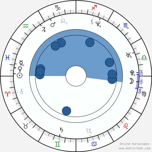Mark Teich wikipedia, horoscope, astrology, instagram