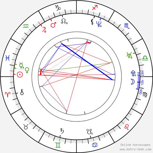 Mark Teich tema natale, oroscopo, Mark Teich oroscopi gratuiti, astrologia