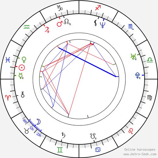 Matteo Salvini birth chart, Matteo Salvini astro natal horoscope, astrology