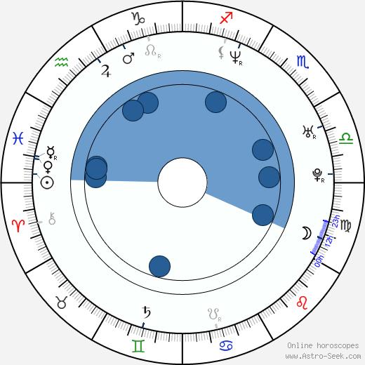 Maud Kennedy wikipedia, horoscope, astrology, instagram